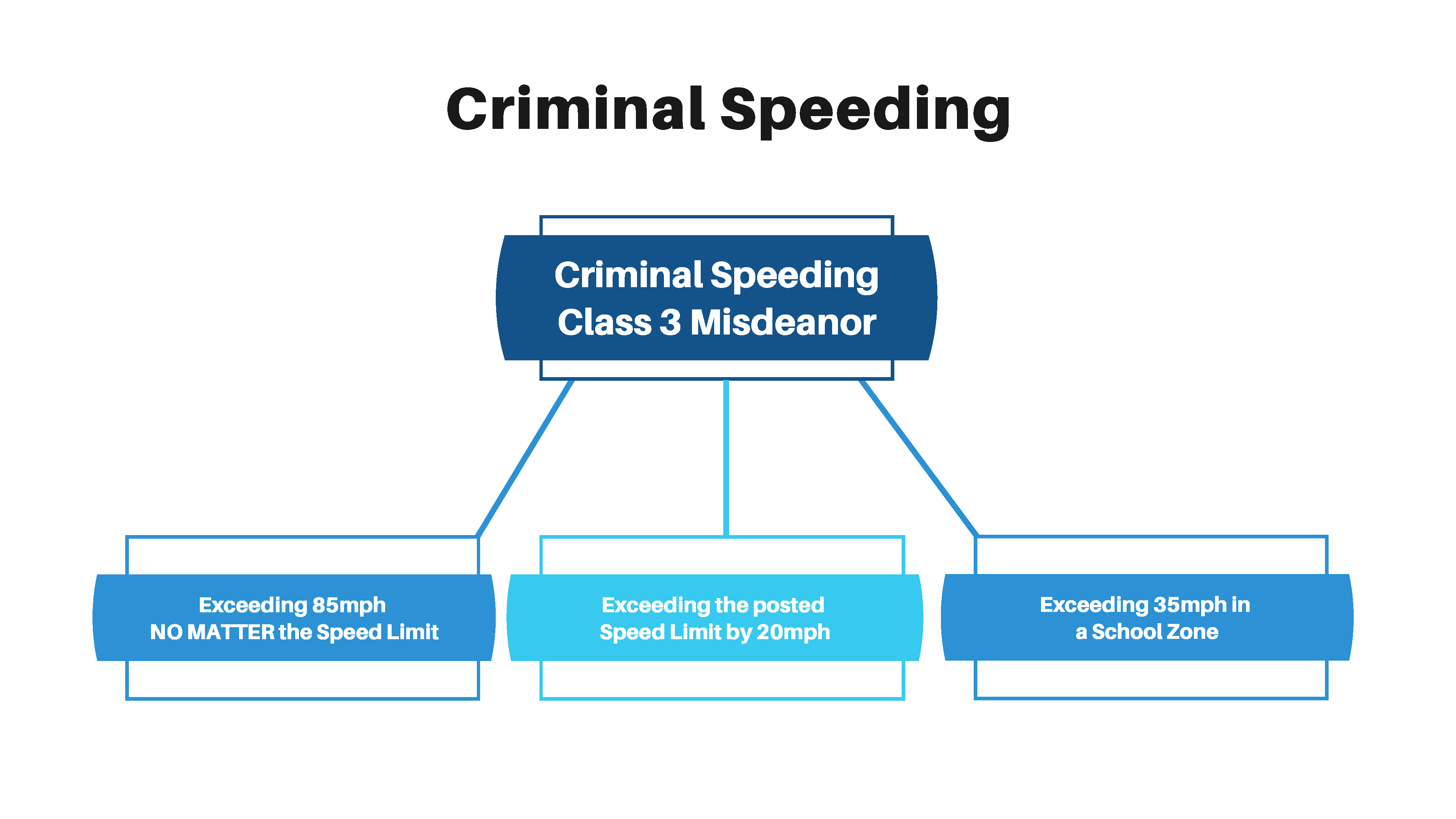Criminal Speeding Chandler chart